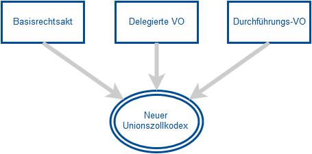 Neuer Unionszollkodex Zusammensetzung